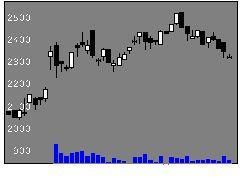 4465ニイタカの株価チャート