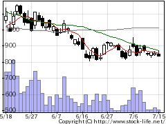4475HENNGEの株価チャート