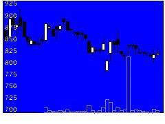 4476AIクロスの株式チャート