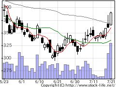 4477BASEの株価チャート