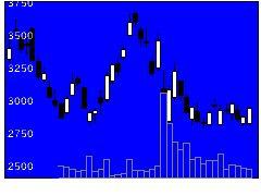4478フリーの株価チャート