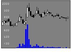 4479マクアケの株式チャート