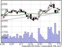 4480メドレーの株式チャート