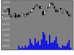 4483JMDCの株価チャート
