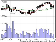 4485JTOWERの株価チャート
