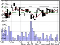 4486ユナイトの株価チャート