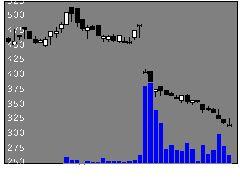 4487スペースマの株式チャート