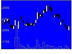 4490ビザスクの株式チャート