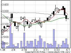 4491Cマネージの株価チャート