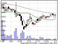 4492ゼネテックの株価チャート