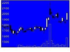 4493サイバーセキの株価チャート