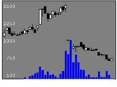 4495i3の株価チャート