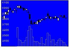 4502武田の株価チャート
