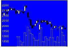 4503アステラスの株価チャート