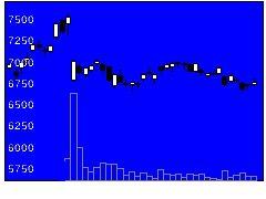 4507塩野義製薬の株価チャート