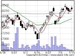 4516日本新薬の株価チャート