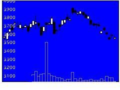 4519中外製薬の株価チャート