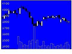 4521科研製薬の株価チャート