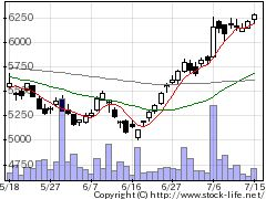4523エーザイの株価チャート