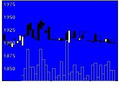 4524仁丹の株価チャート