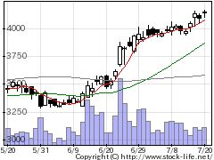 4527ロート製薬の株価チャート