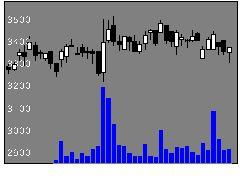4534持田製薬の株式チャート