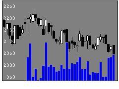 4538扶桑薬品工業の株式チャート