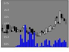 4539日本ケミファの株式チャート