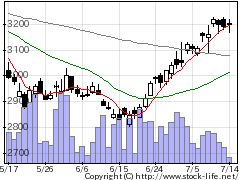 4540ツムラの株価チャート