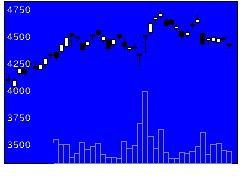 4543テルモの株価チャート