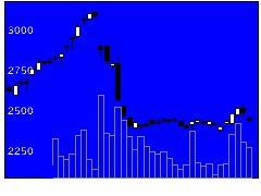 4547キッセイ薬品工業の株価チャート