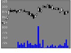 4548生化学の株価チャート