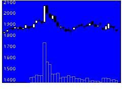4549栄研化学の株価チャート