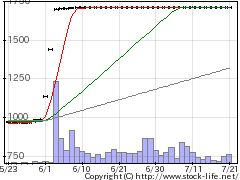 4550日水製薬の株価チャート