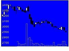 4551鳥居薬品の株価チャート