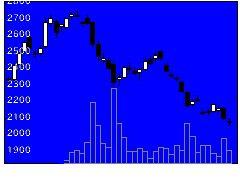 4552JCRファーマの株式チャート
