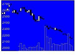 4553東和薬品の株価チャート