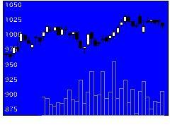4554富士製薬の株式チャート