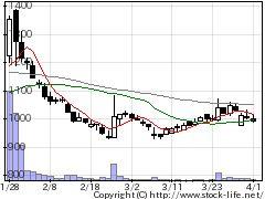 4556カイノスの株価チャート
