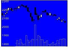 4559ゼリア新薬の株価チャート