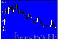 4563アンジェスの株価チャート