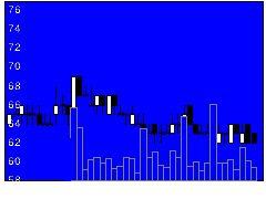 4564オンコセラピの株式チャート