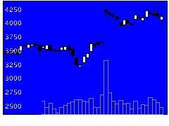 4568第一三共の株式チャート