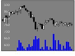 4569キョーリンの株価チャート