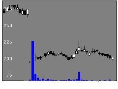 4571ナノキャリアの株価チャート