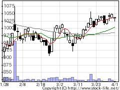 4572カルナバイオの株価チャート