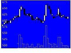 4574大幸薬品の株価チャート