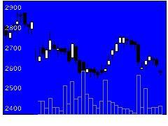 4577ダイトの株価チャート