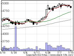 4578大塚ホールディングスの株価チャート