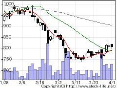 4579ラクオリアの株式チャート